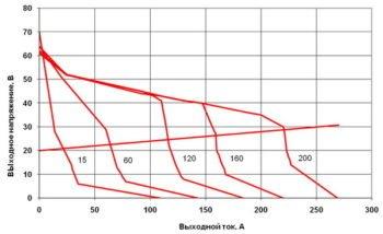 зависимость напряжения от тока в инверторе