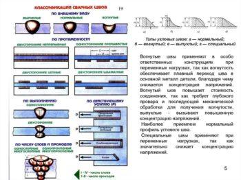 klassifikatsiya-shvov-350x262.jpg