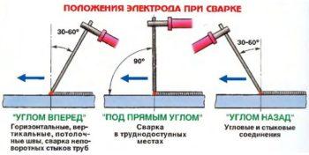 Разновидности расположения электрода