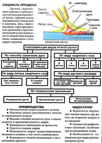 сварка аргоном - классификация