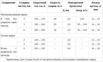 таблица сварочных работ