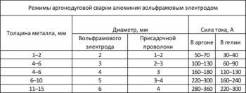 таблица аргонодуговой сварки алюминиевых заготовок