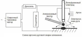 схема сварки аргоном