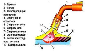 схема сварки
