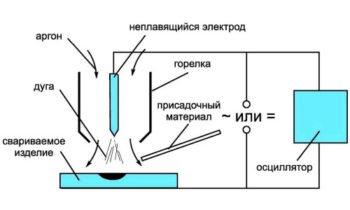 как работает сварка при помощи аргона