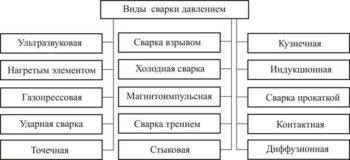 таблица видов сварки