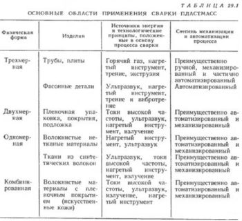 таблица сварки пластмасс