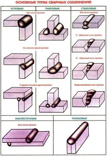 типы сварных соединений