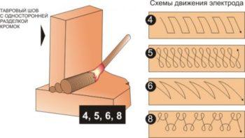 Схемы движения электрода