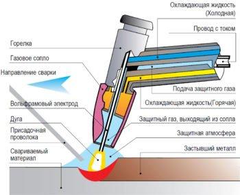 сварка аргоном с вольфрамовым электродом