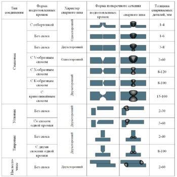 таблица соединений