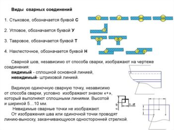 vidy-soedinenij-350x262.jpg