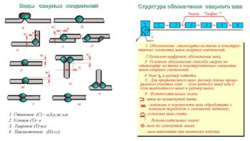 vidy-svarnyh-shvov-350x198.jpg
