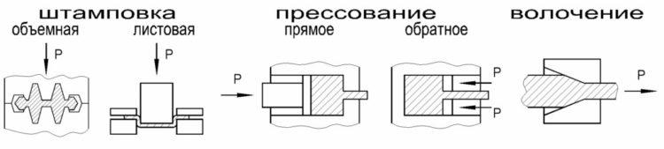 штамповка, прессование и волочение