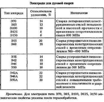 таблица для дуговой сварки