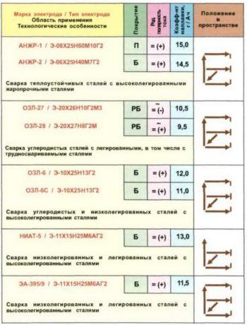 таблица марок электродов
