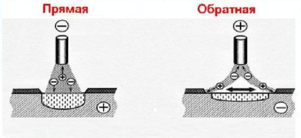 различия прямой и обратной полярности