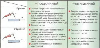 таблица токов сварки