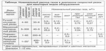 таблица расхода газов