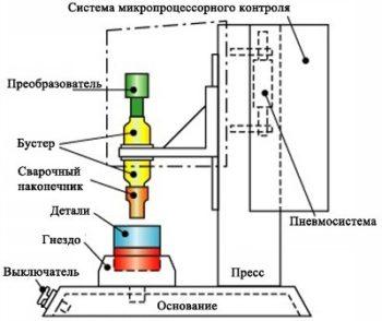 использование ультразвука для сварки