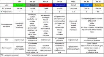 таблица электродов