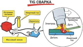 схема tig сварки