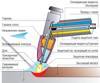 схема устройства горелки