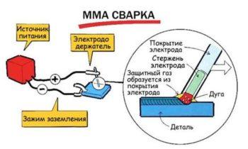 MMA сварка металлов