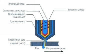 принцип действия плазменного резака