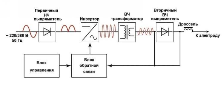 схема включения инвертора