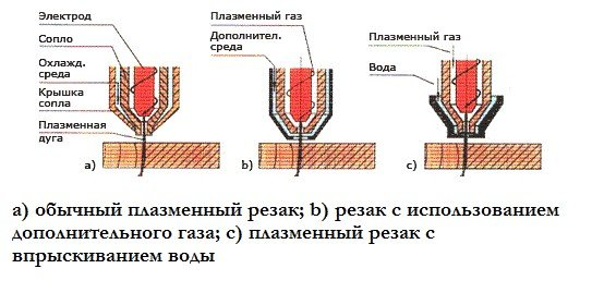 виды плазменных резаков по металлу