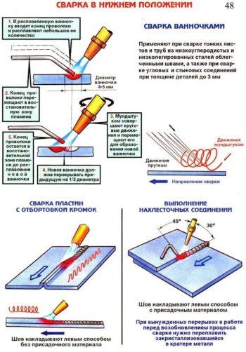 схема газовой сварки
