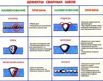 таблица дефектов