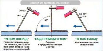 углы сварки электродом