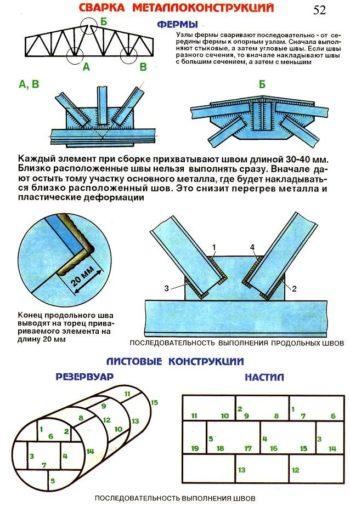 схемы сварки металлоконструкций