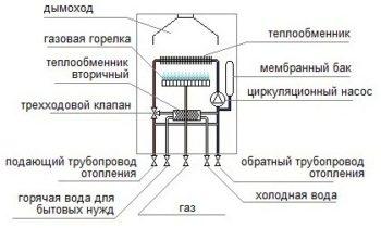 газовый котел