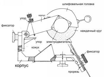 устройство станка для заточки строгальных ножей