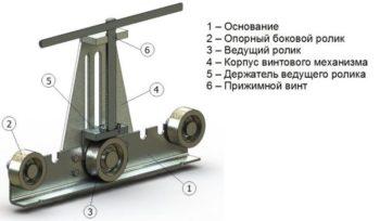 особенности устройства трубогиба