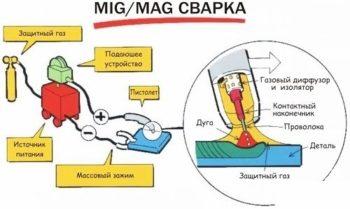 особенности сварки MIG и MAG