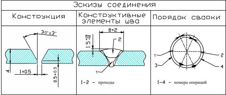 эскизы соединения