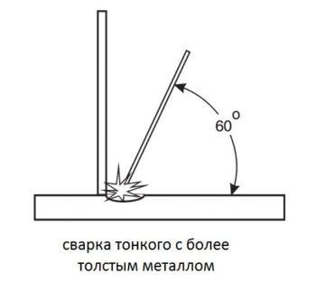 особенности сварки тонкой металлической заготовки