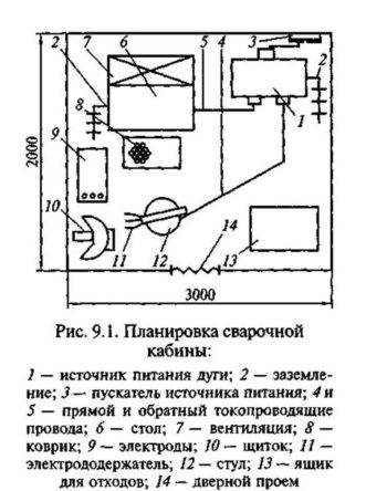чертеж сварочной кабины