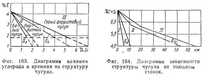 диаграммы свойств чугуна