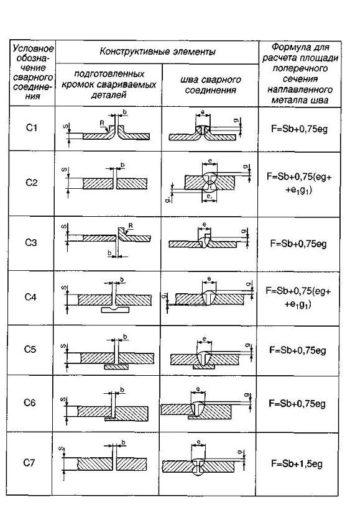 таблица сварных швов
