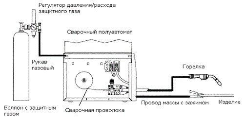 полуавтоматическая сварка с газом