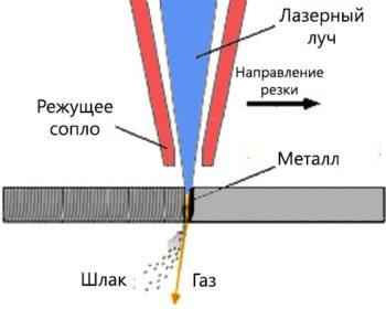 режущий лазер