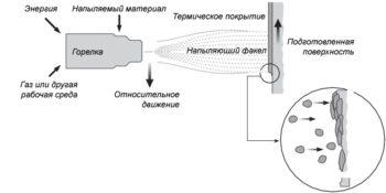 схема напыления