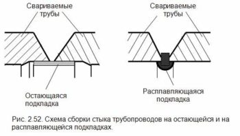 сборка стыка трубопроводов