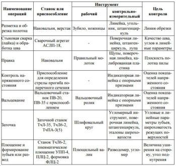 таблица подготовки