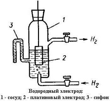 электрод водородный